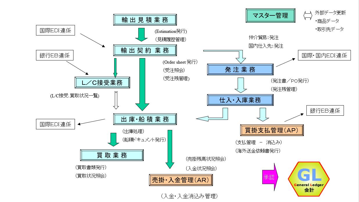 GX-EX (輸出) の基本業務フロー