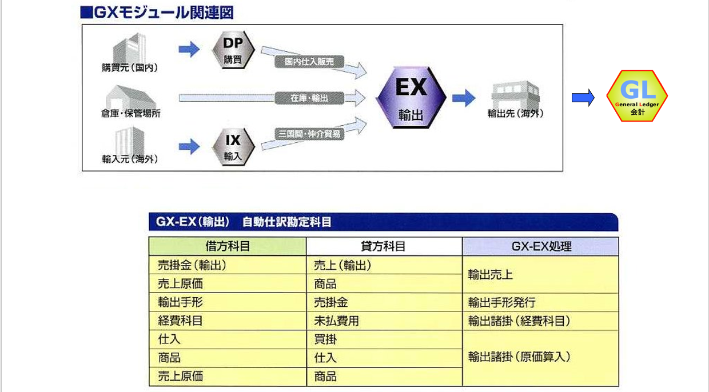 輸出モジュール相関図