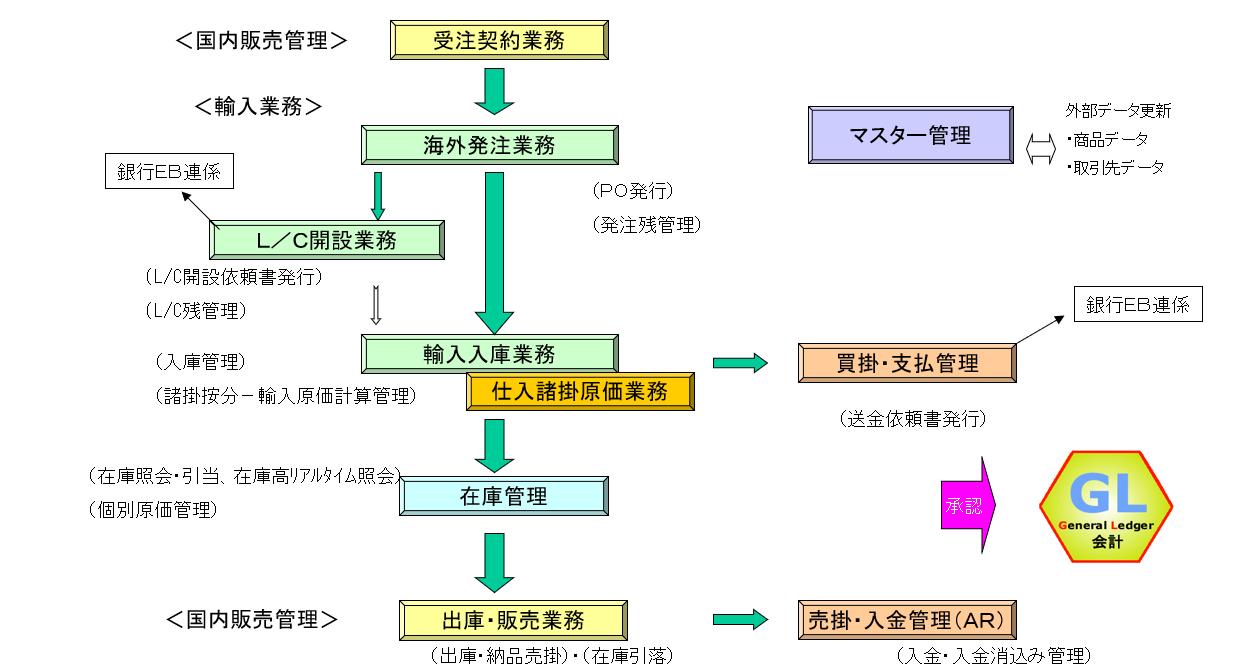 ◆GX-IX (輸入) の基本業務フロー◆