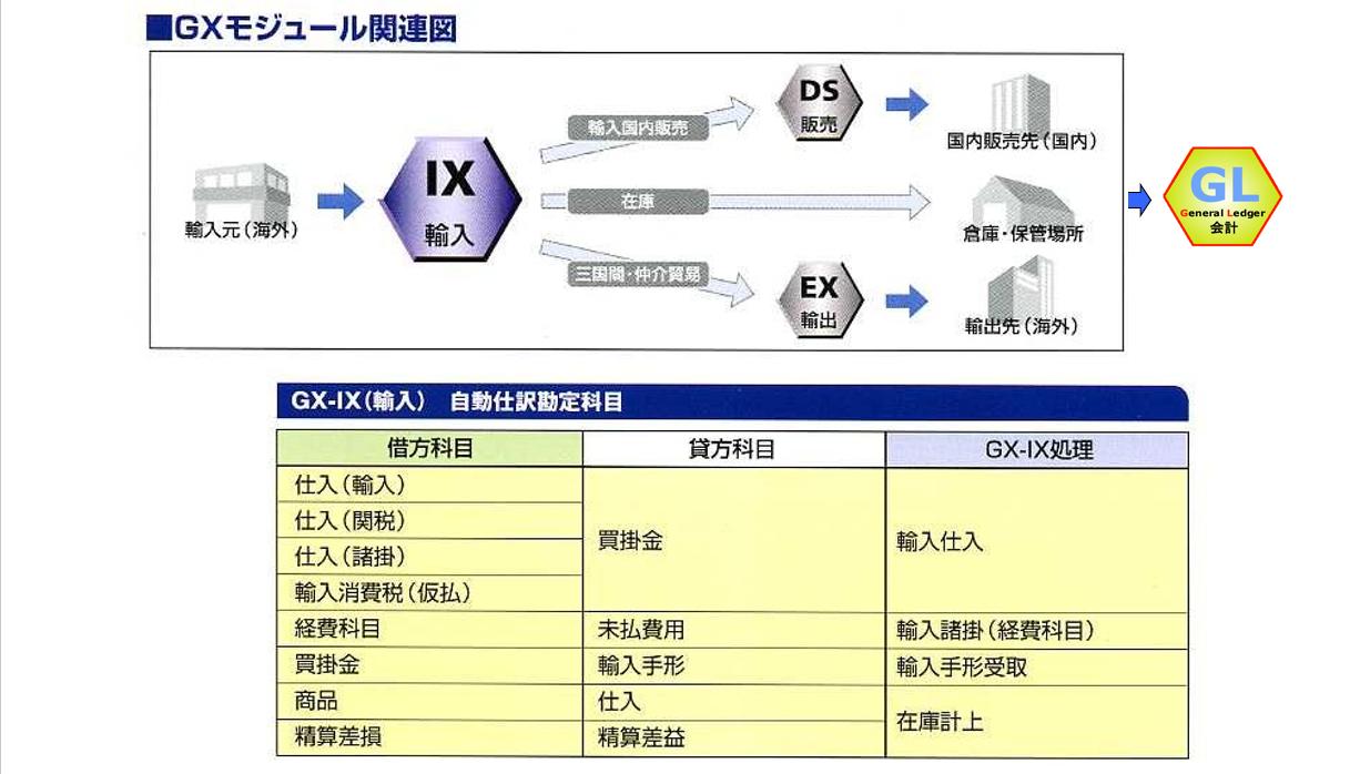 各モジュールとの関連・自動生成する勘定仕訳の例